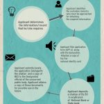 inforgraphic- right to know