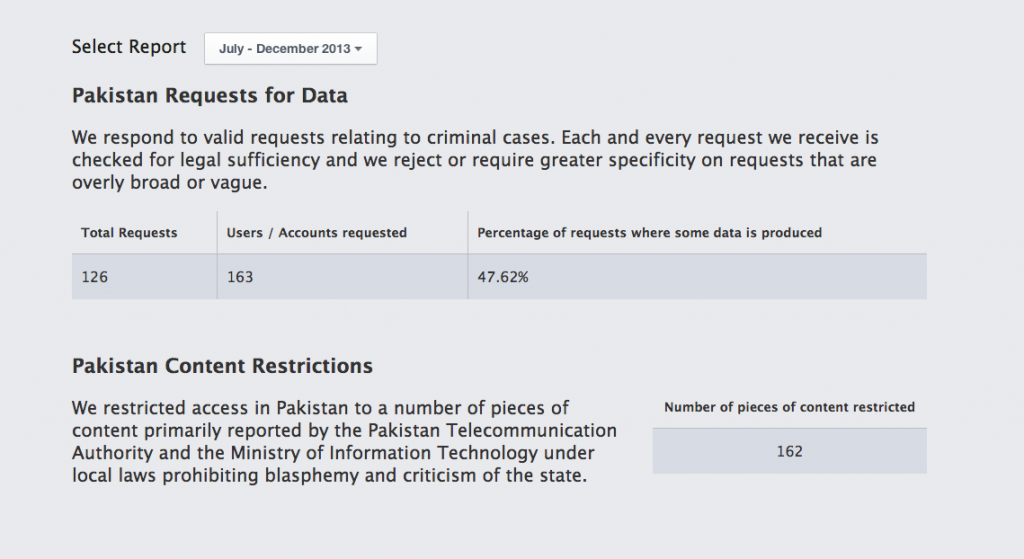 facebook transparency report  1024x559 Facebook Transparency Report: Since When Is Criticism of the State Illegal in Pakistan?